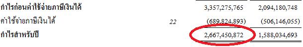 bumrungrat balance sheet 2555