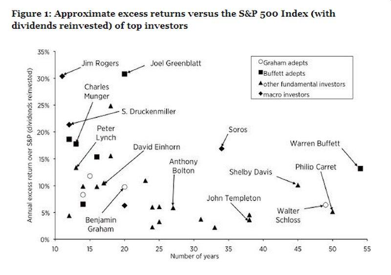 excess return over s&P of top investors