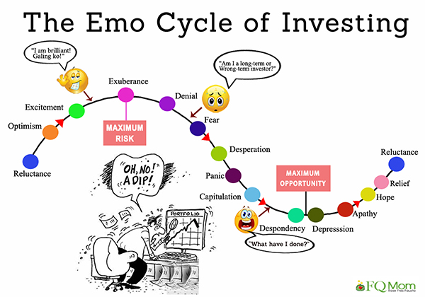 the-emo-cycle-of-investing